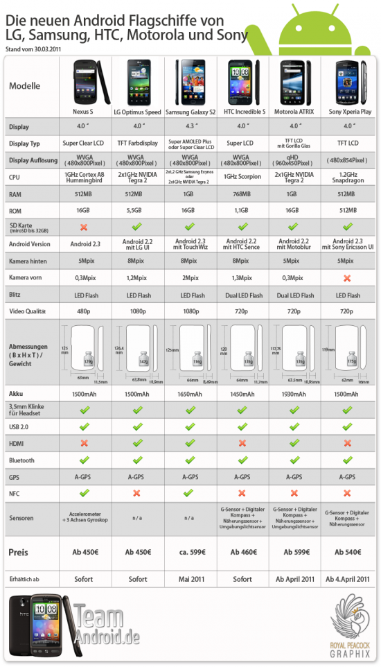 Infografik: Nexus S vs. LG Optimus Speed vs. Samsung Galaxy S2 vs. HTC Incredible S vs. Motorola ATRIX vs. Sony Xperia Play
