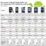 Android Top Modelle im Vergleich [INFOGRAFIK]