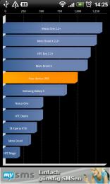 HTC Desire Benchmark