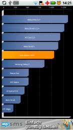 Motorola Defy Benchmark